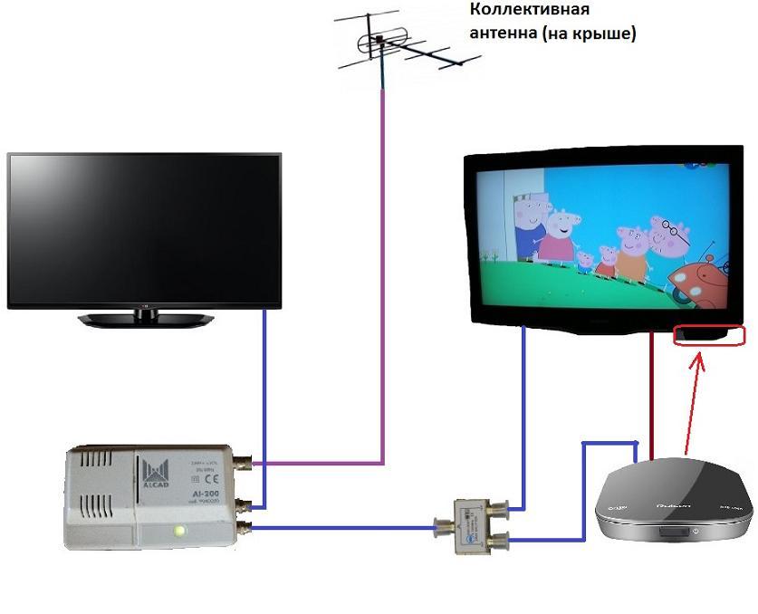 Телевизор не видит цифровую приставку